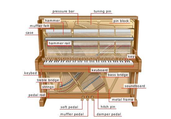 Cau tao cua cay dan piano upright
