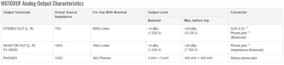 thông số kỹ thuật mixer yamaha mg10xu